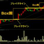 ブレイクアウト手法とは?|株・仮想通貨・FXチャートに有効な戦法を5Stepで徹底解説します。