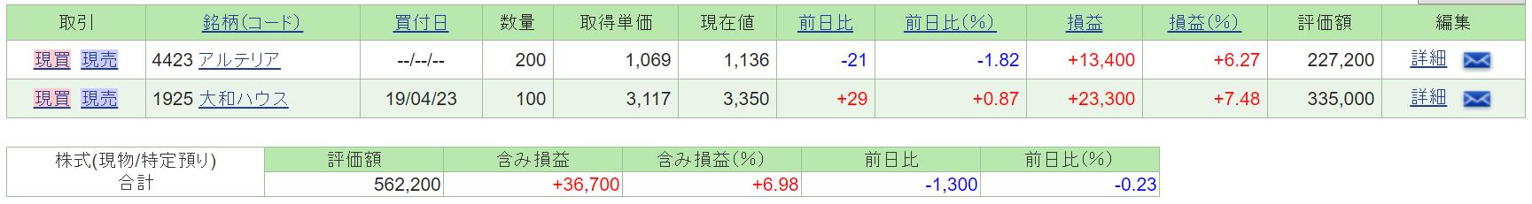保有証券の含み損益(2019年5月25日)