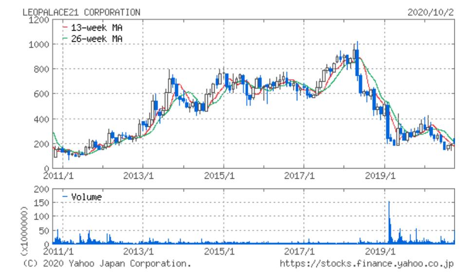 レオパレス 21 の 株価 レオパレス21 (8848) : 株価チャート