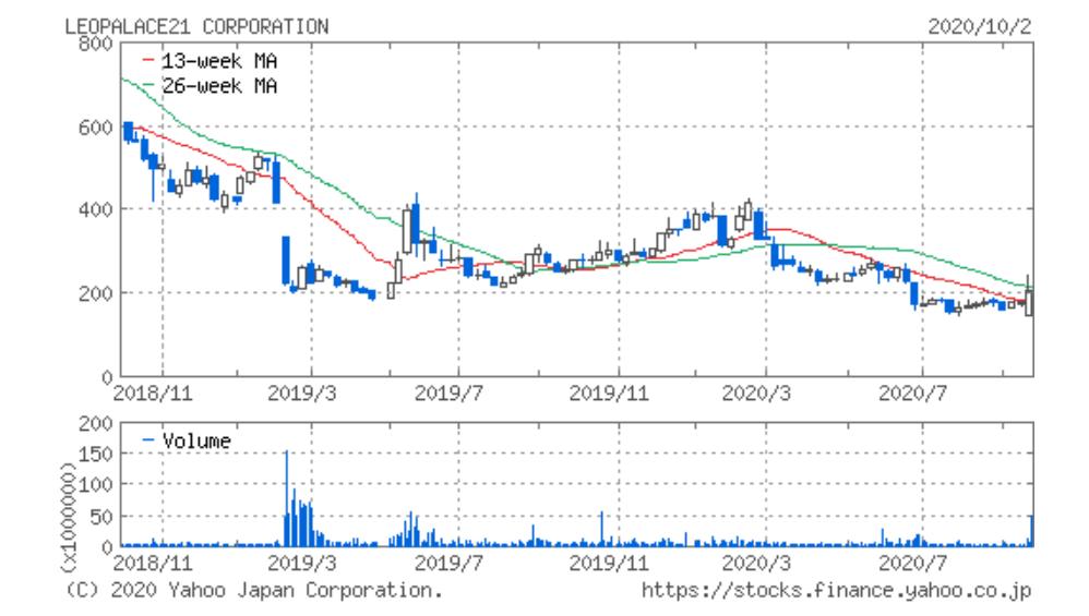 レオパレス 21 の 株価 レオパレス21 (8848) : アナリストの予想株価・プロ予想