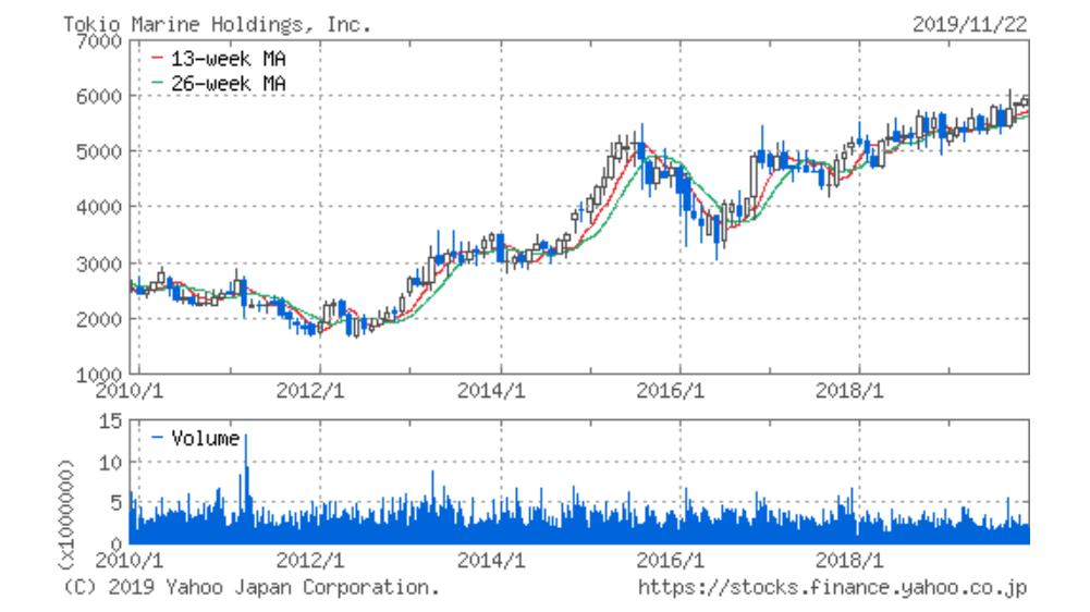 東京 海上 株価