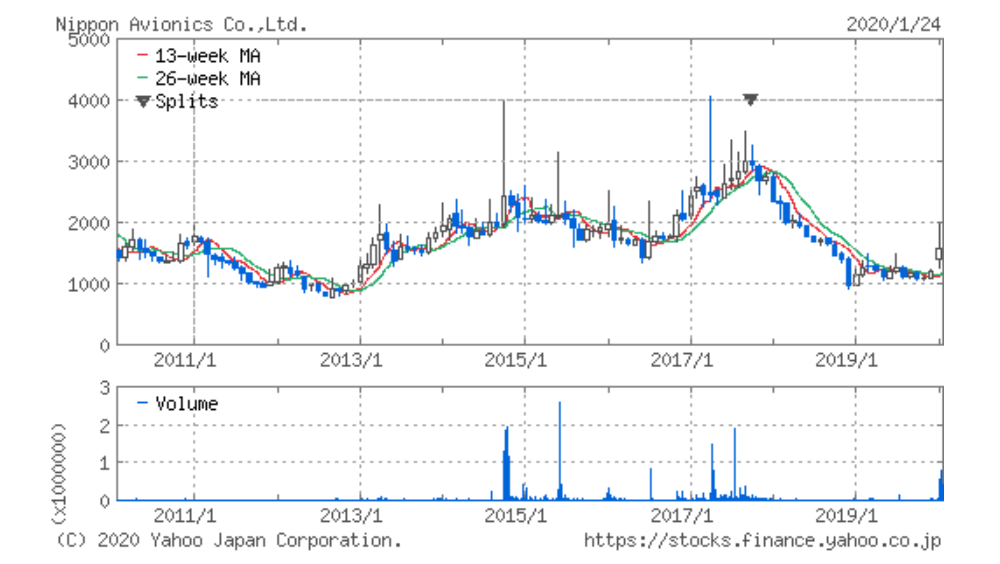日本アビオニクス(6946)株価分析|新型肺炎(コロナウイルス)で株価急騰中!