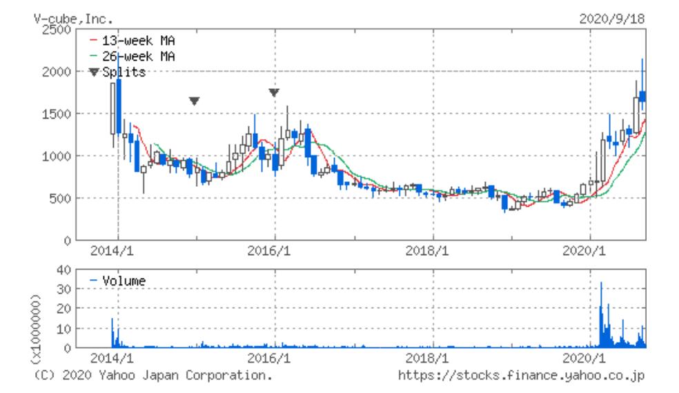 ブイ キューブ 株価 (株)ブイキューブ【3681】:詳細情報 - Yahoo!ファイナンス